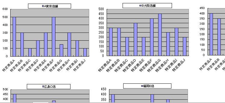 エクセルで作った店舗比較グラフ表示