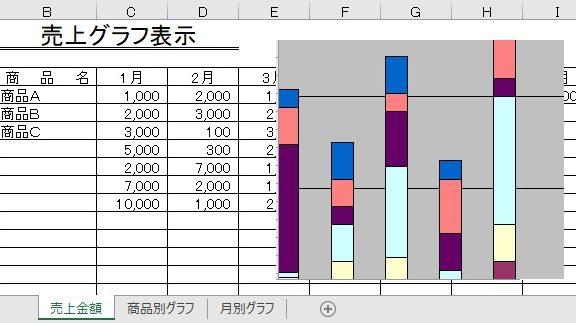 エクセルで作った売上グラフ表示