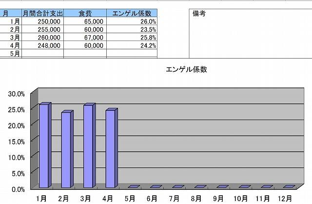 エクセルで作ったエンゲル係数表