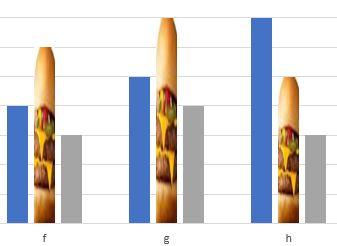 棒グラフを写真で表示した例
