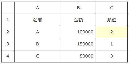 エクセルで順位や成績を付けるRANK関数