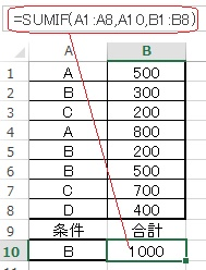 エクセルのSUMIF関数の使い方の実例