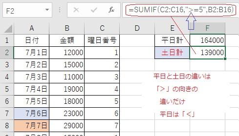 エクセルの関数で土日のみ集計する方法