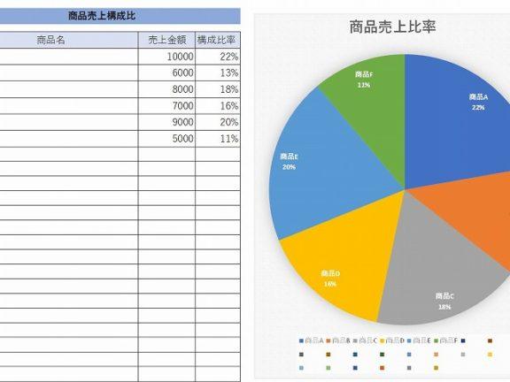 エクセルで売上の構成比率をグラフ表示